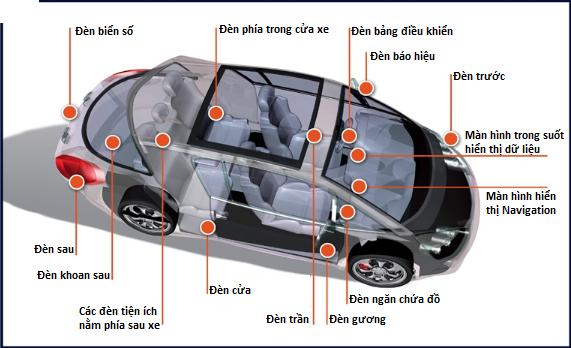 Những loại đèn thường được gắn trên xe ô tô